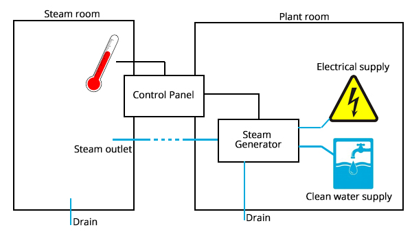 Steam Room Control Panel Overview | Inca UK LTD